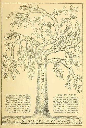 """Drzewo samorządu dziecięcego z sanatorium w Miedzeszynie. Z Ogólnego Zgromadzenia Dzieci (ziemia) wyrasta Rada Dziecięca (pień), z niej natomiast gałęzie Higieny, Gospodarki, Kultury i Przyrody oraz pomniejsze gałązki Mycia Rąk, Przyjmowania Gości, Pracowni Biologicznej, Czystości Toalet, """"Naszego Radia"""" i wiele innych (Medem Sanatorje in Miedzeszyn, 1932, Internet Archive)."""